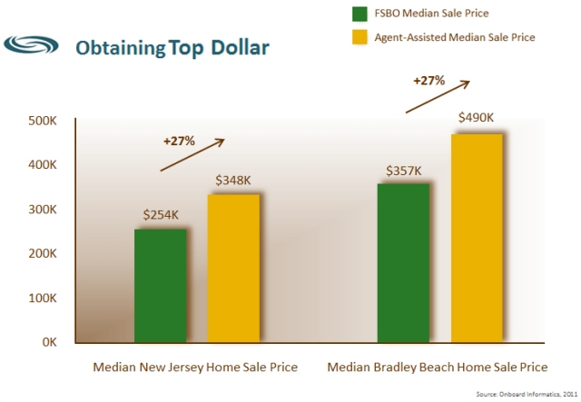 Bradley Beach Real Estate Make More Money