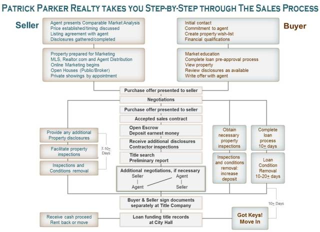 real_estate_sales_process