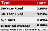 mortgage rates 2012 february
